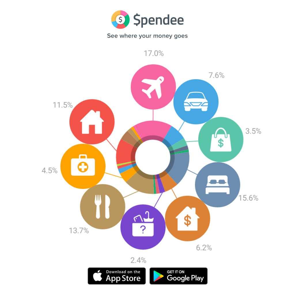 Spandee app expenditure screenshot